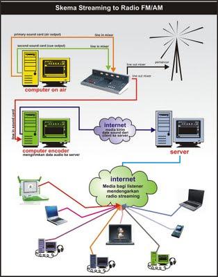 Konfigurasi Radio Online