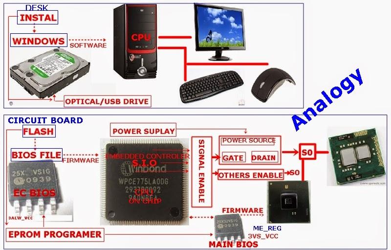Pengertian Bios dan Implementasinya dalam Circuit Board