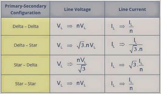 3 phase transformer line voltage and current elec eng world