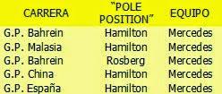 """""""Pole Position"""" 2014"""