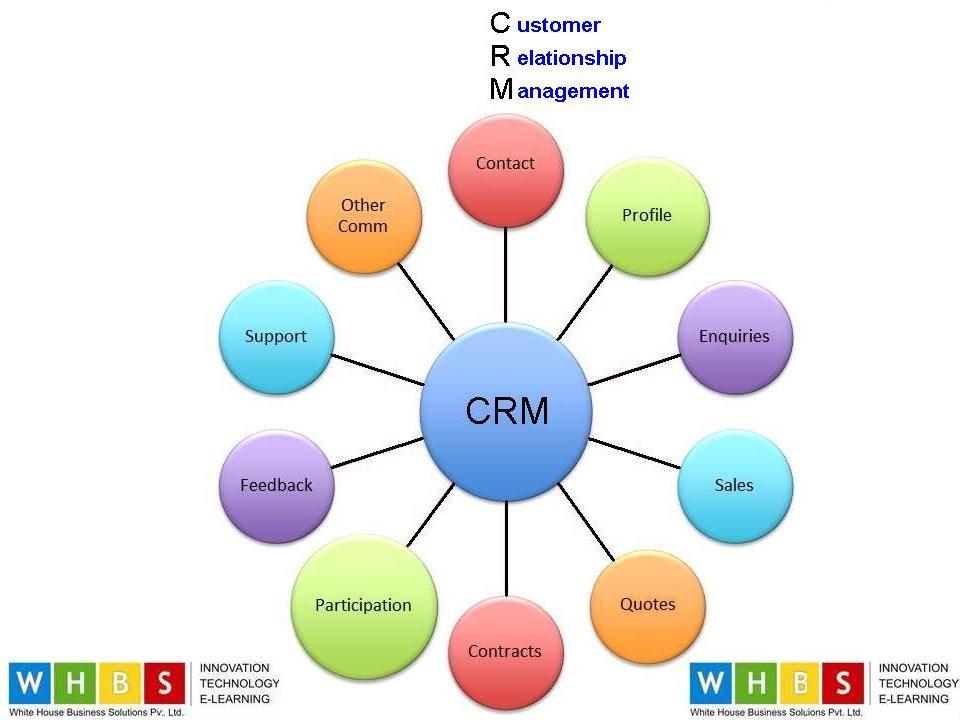 WHITEHOUSE: Customer Relationship Management