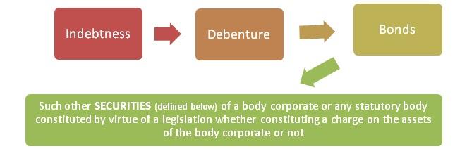 Corporate Blog Sebilisting Obligation And Disclosure Requirements