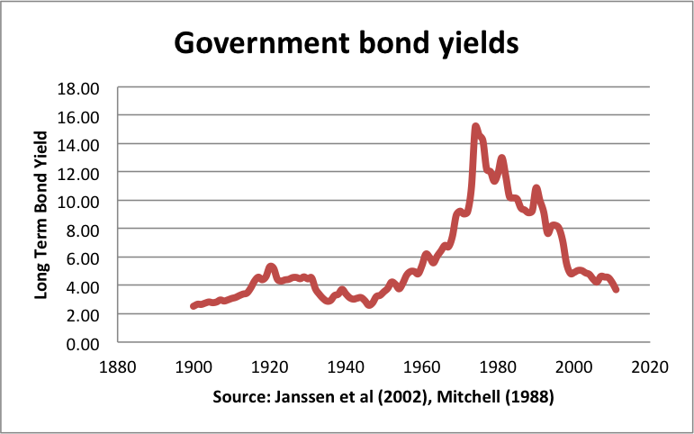Government Bond Rates Graph