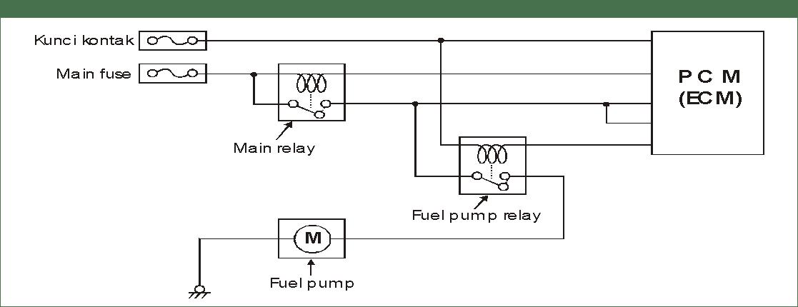 Loc kramat electronik full injection page2 apabila selama 3 detik pcm ecm tidak menerima signal dari motor starter dan signal putaran mesin asfbconference2016 Gallery