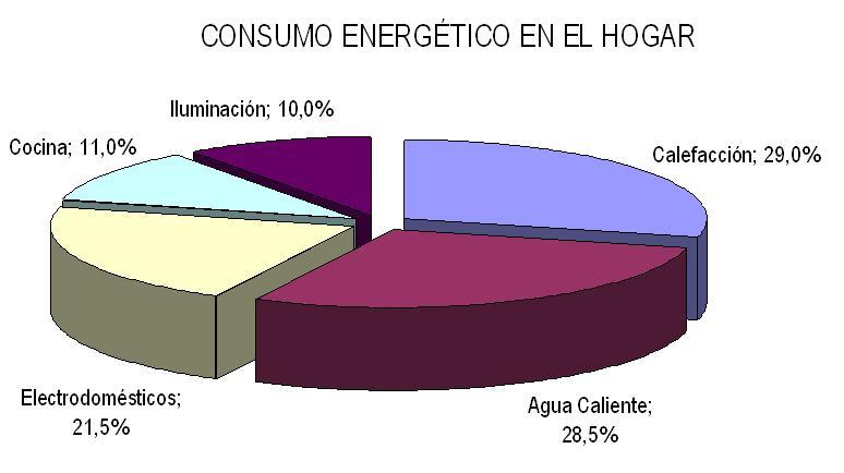 Green social world ahorro energ tico en el hogar - Ahorro calefaccion gas ...