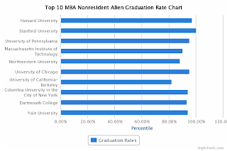 Top 10 MBA Nonresident Alien Graduation Rate Chart