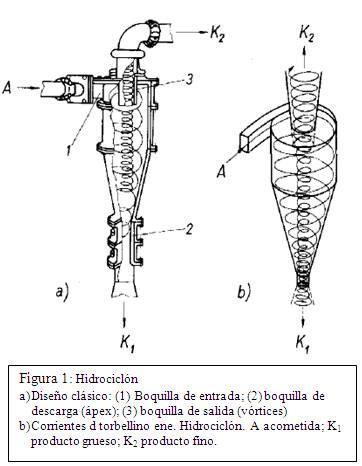 partes y corte de un hidrociclon