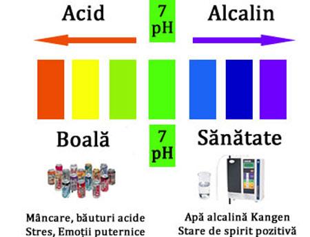 Toţi pacienţii cu cancer au un pH prea acid!