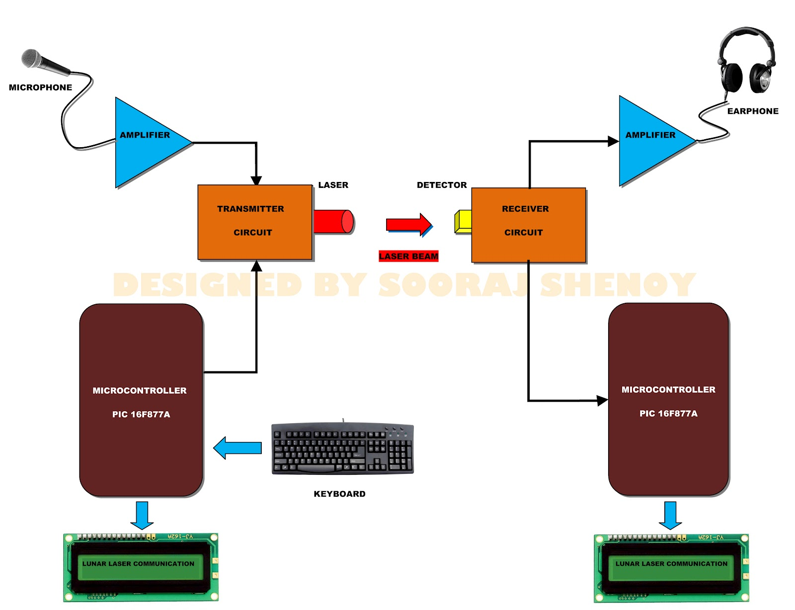 block diagram digital communication system  | 1600 x 1227