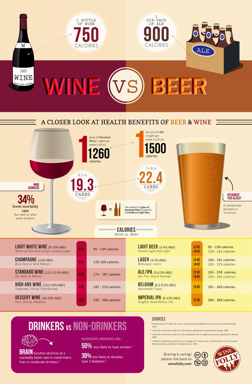 Wine Vs Beer Calories Infographic