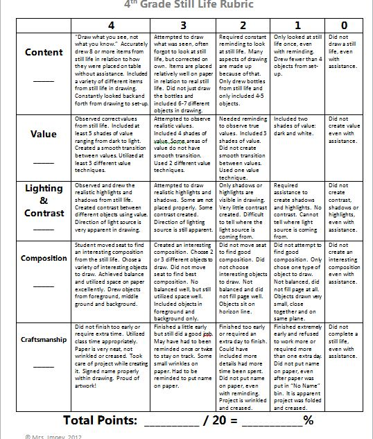 comparison contrast essay rubric college Final polished essay due: comparison and contrast rubric category 4 3 2 1 purpose & supporting details the paper compares and contrasts items clearly.