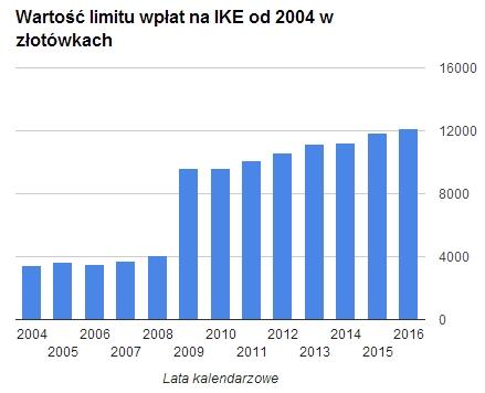 Limit IKE 2016 od początku istnienia IKE