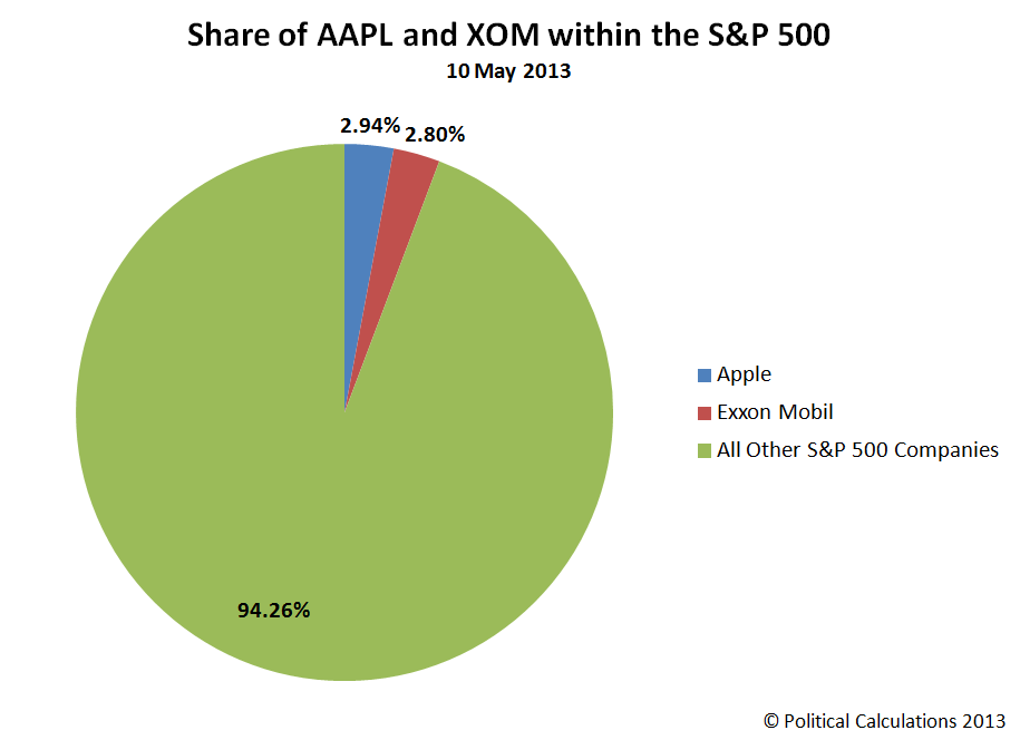 AAPL and XOM as Share of S&amp;P 500, 10 May 2013