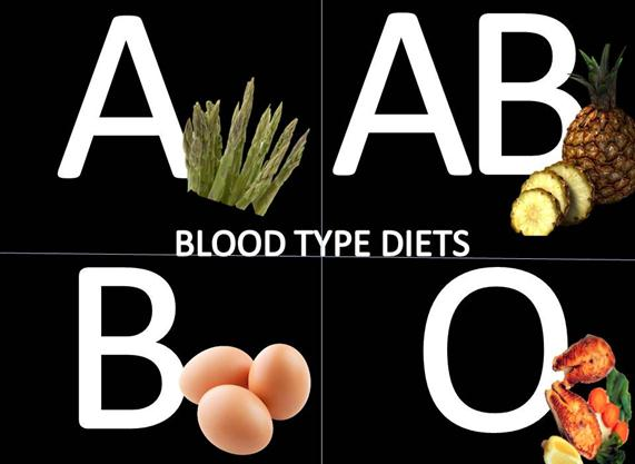 Diet by Blood Type Lot of Hype?