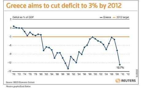 Infliacija Graikijoje