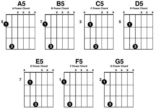 Basic Guitar Chords Tabs For Beginners
