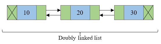 Doubly linked list representation