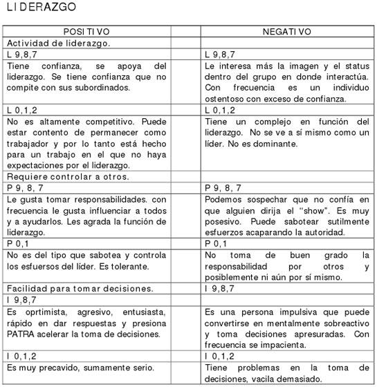 VII. TABLA.- INTERPRETACIÓN DE PUNTUACIONES BAJAS Y ALTAS POR ...
