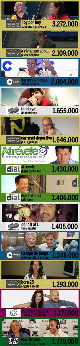 los 12 programas más escuchados en España (1ª ola EGM 2016)