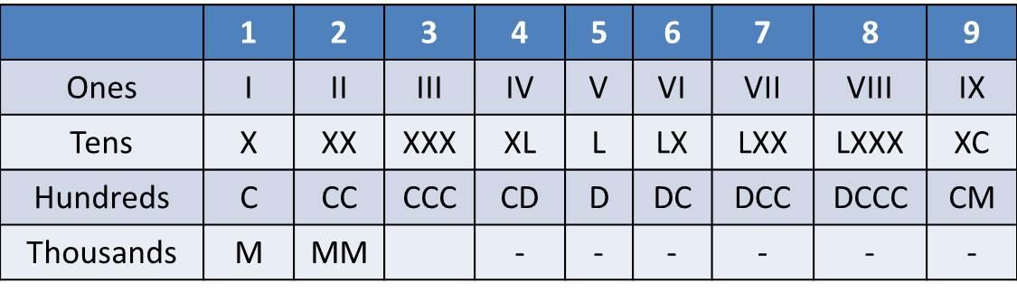 Pin Roman Numerals Chart on Pinterest