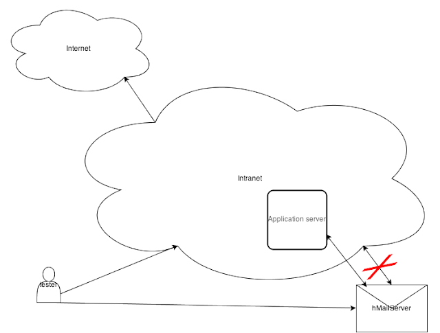 Test mailing topology