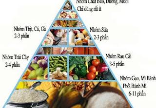 Kiểm soát chế độ dinh dưỡng ở người suy thận
