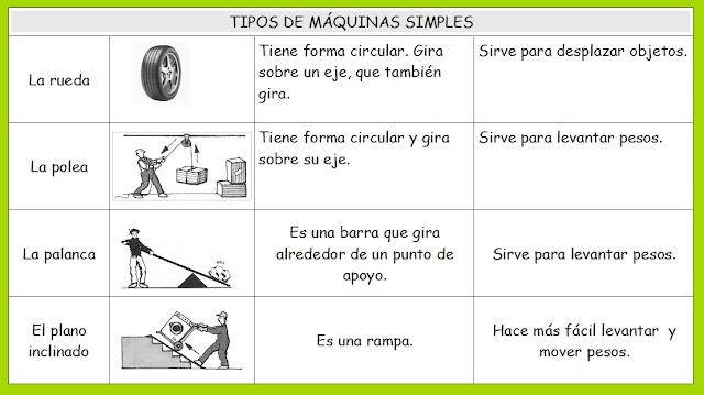 Mis alumnos de cuarto: MÁQUINAS SIMPLES Y COMPUESTAS