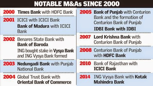 India's smaller private sector banks