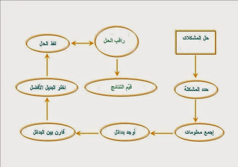 الخصائص السبع للخبراء في حل المشكلات Publication1.jpg