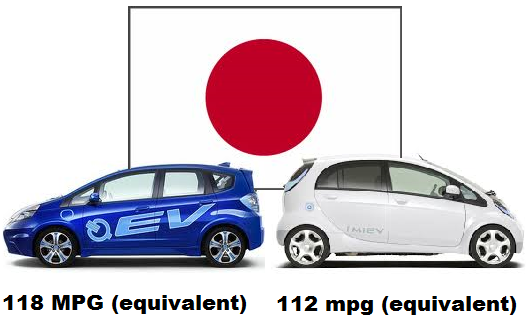 The Green Market Oracle Two Leading Japanese Electric Cars Honda