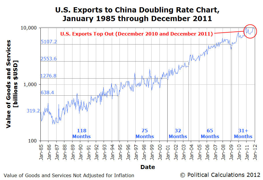 U.S. Exports to China Doubling Rate Chart, &#10;January 1985 through December 2011