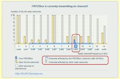 FRITZ!Box może pracować na standardowej częstotliwości 2,4 GHz oraz w paśmie 5 GHz