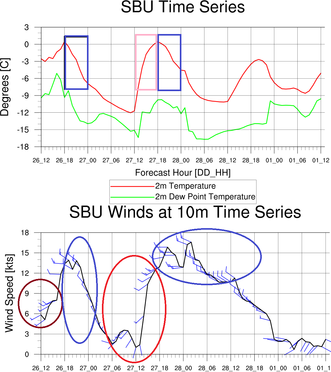 sbu wrf 12z gfs 26 feb model time series of temperature dew point temperature on the top and wind speed and direction indicated by the barbs pointing into