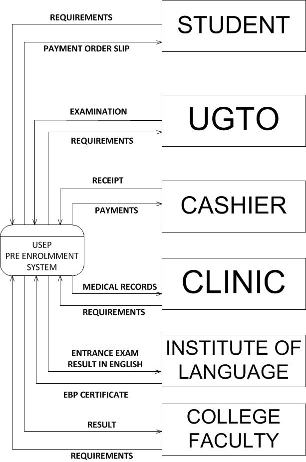 I am joseph jorge repaso 3 different types of data flow diagram of useps pre enrollment system ccuart Image collections