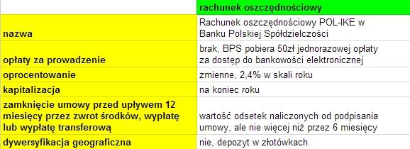 IKE rachunek oszczędnościowy w Banku BPS