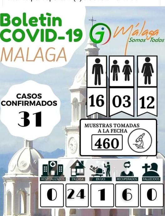 Covid-19: En Málaga se disparan los contagios. En el Norte de Boyacá solo quedan 2 casos activos - Resumen semanal