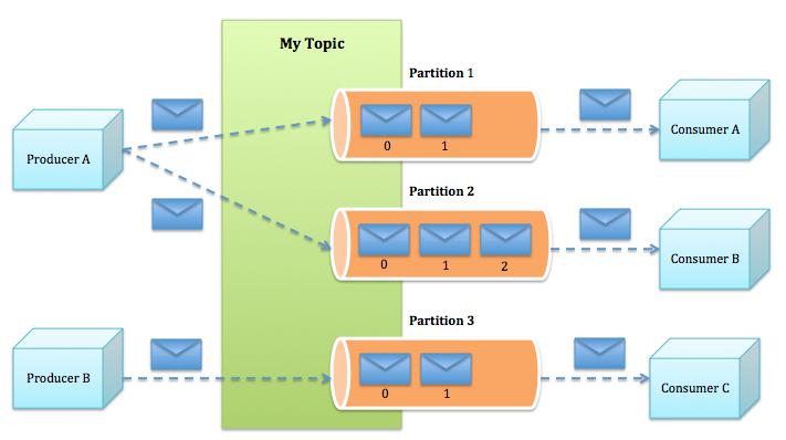 Apache Kafka For Event Sourcing On Code Design