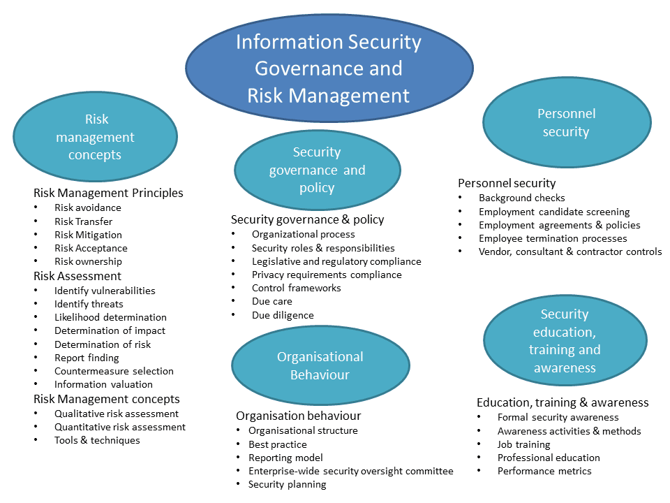 information security plan Security and project management tlp the technical plan an objective for the chief information security officer of one wall street investment house is to.