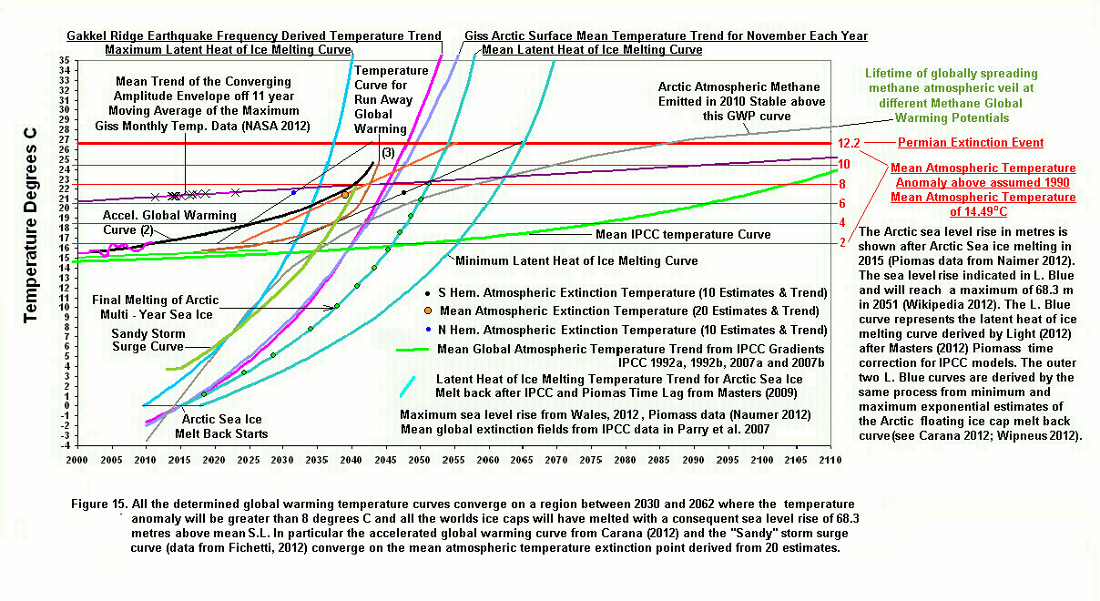 Arctic news the growing threat of catastrophic storm surge in the figure 15 clickon image to enlarge is a summary diagram showing all the determined global warming temperature curves and the latest sandy storm surge ccuart Images