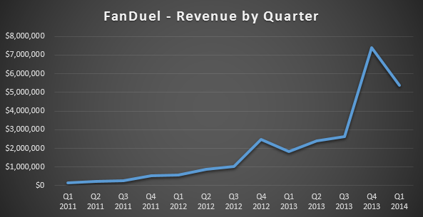 FanDuel revenue by Quarter