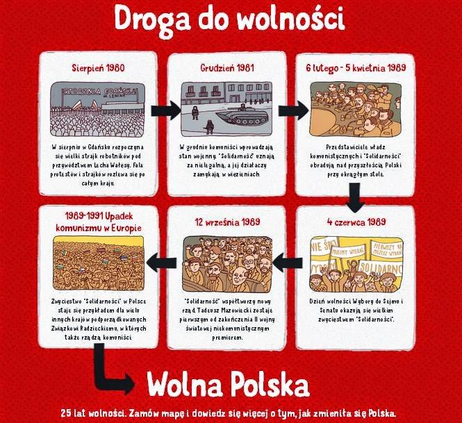 Polska - droga do wolności
