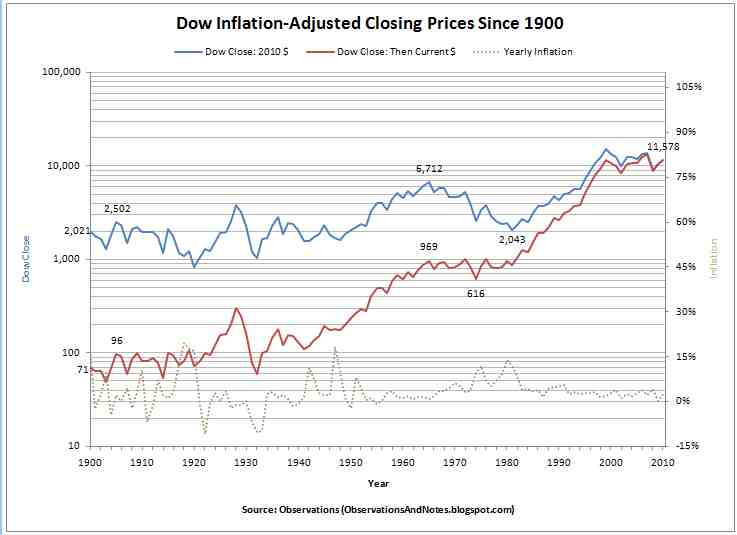 Dow%2BInflation-Adjusted%2BClosing%2BPrices.jpg