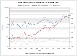 100-year stock market history with real, inflation-adjusted closing prices