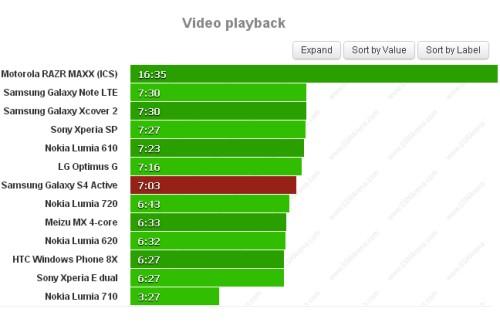 Deludente il risultato sull'autonomia della batteria del Galaxy S IV Active durante la riproduzione di video: solo 7 ore