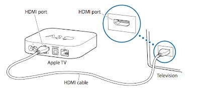 Apple TV - How To Setup?