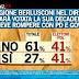 Sondaggio Ipsos tra gli elettori PDL: solo la metà sostiene Berlusconi