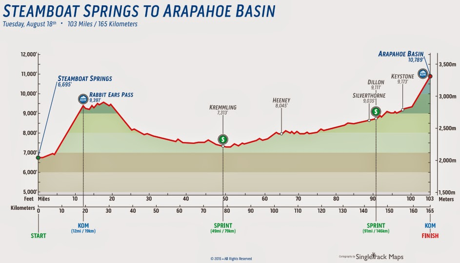 Profile map Stage 2 USA Pro Challenge 2015