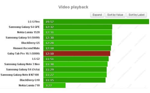 Durata batteria riproduzione video per Samsung Galaxy Tab Pro 10.1 4G