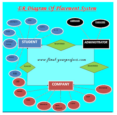 Placement management system project
