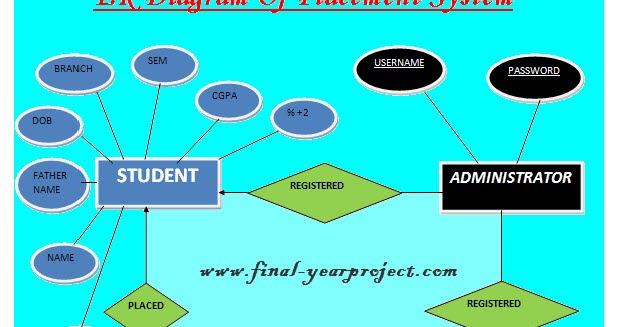 Placement Management System